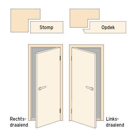 New Informatie bij het bestellen van deuren EC88